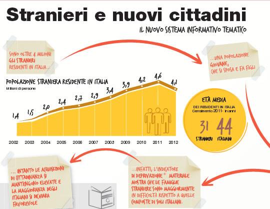 Matrimonio In Italia Con Cittadini Stranieri : Oriundi giornalismo fatto con passione immigrati e